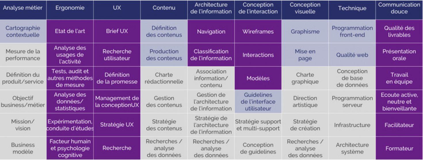 La cadre global des disciplines de la Pensée Visuelle