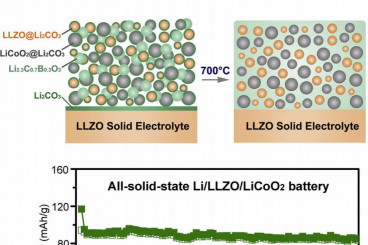 Sandwich Battery with `Melty` Layer is Safe, Robust
