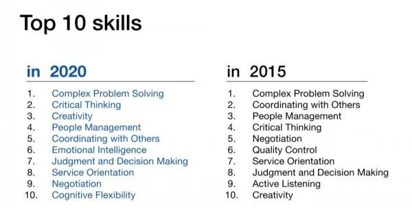 Compétences 2020 Soft Skills et Pensée Visuelle