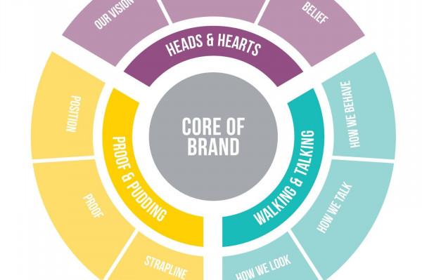 Diagramme pour saisir comment développer une marque