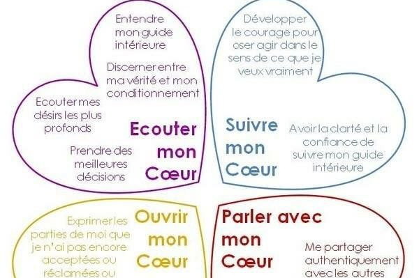 Inteligence du coeur pour ls soft skills Mind Mapping