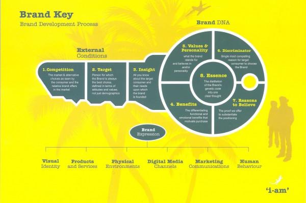 Diagramme pour renforcer la performance de la marque branding