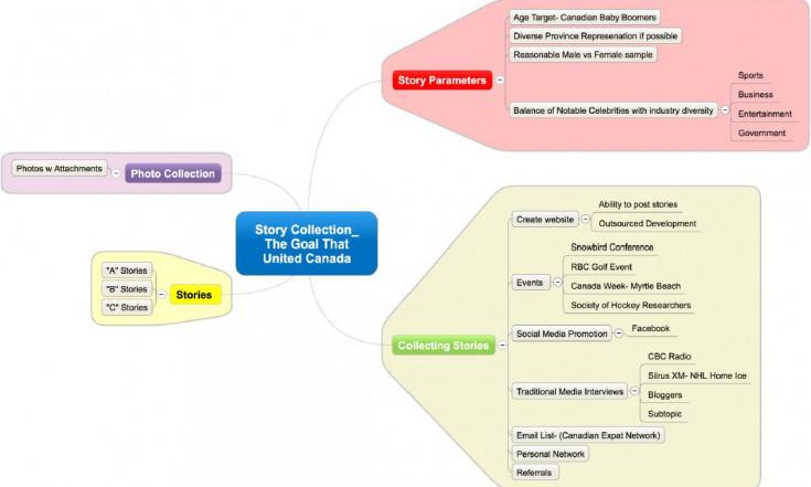 Mind Mapping pour produire des contenus études rapports livres