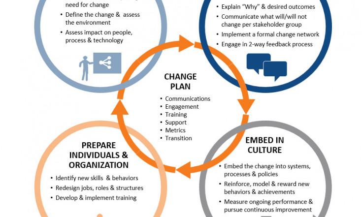 Piloter le changement pour la transformation des organisations