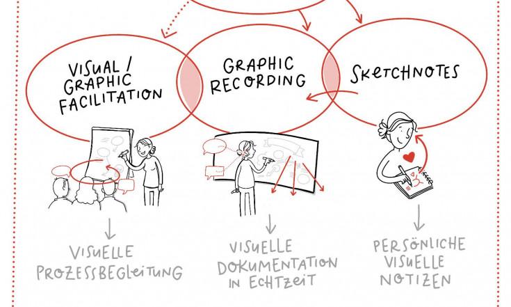 Ressources Pensée Visuelle pour le Sketchnoting